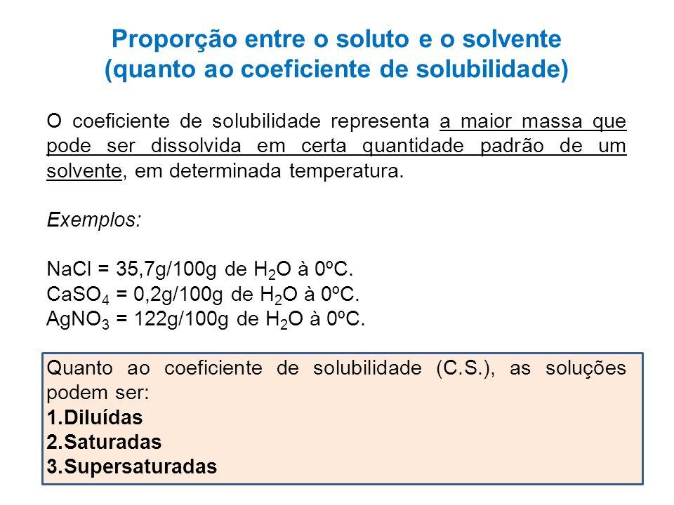 Proporção entre o soluto e o solvente