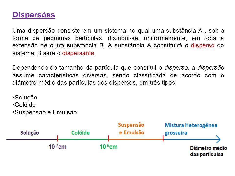 Dispersões