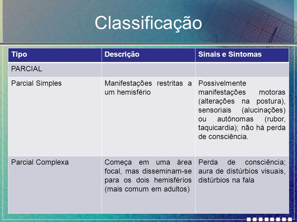 Classificação Tipo Descrição Sinais e Sintomas PARCIAL Parcial Simples
