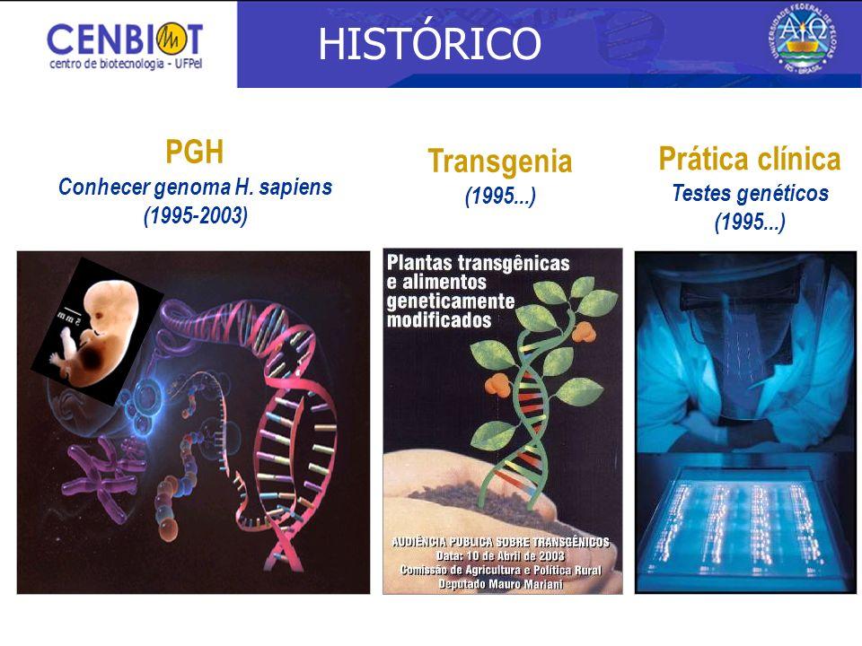 Conhecer genoma H. sapiens