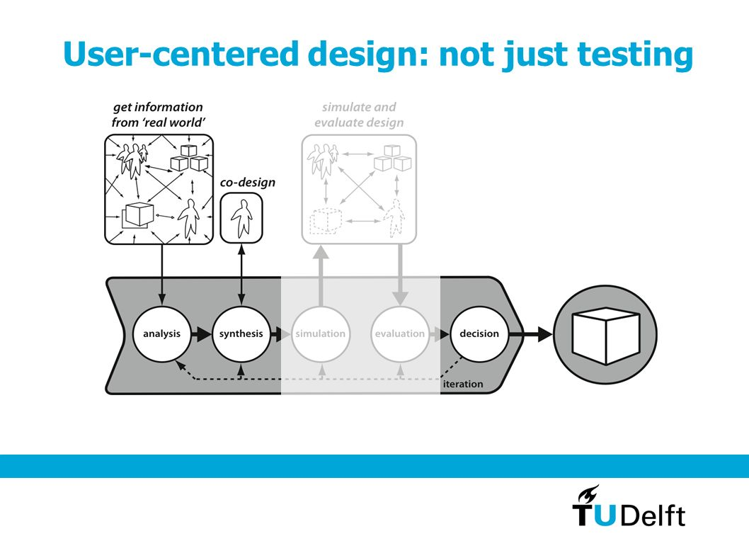 User-centered design: not just testing