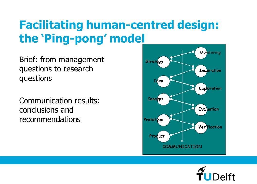 Facilitating human-centred design: the 'Ping-pong' model