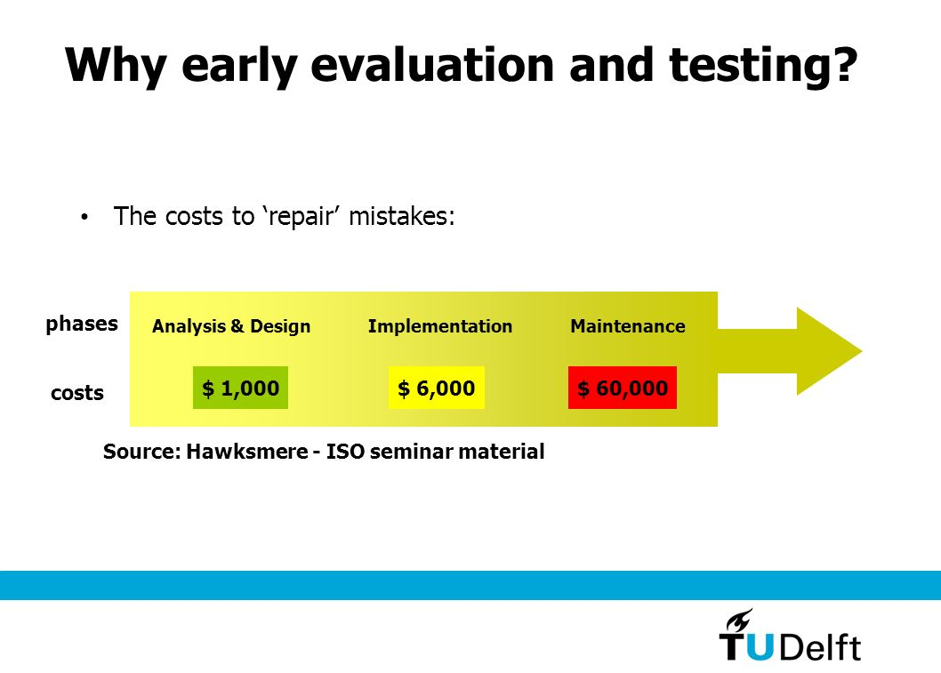 Why early evaluation and testing