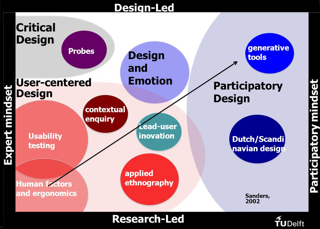 Research-Led Critical Design Design-Led Design-Led Design and Emotion