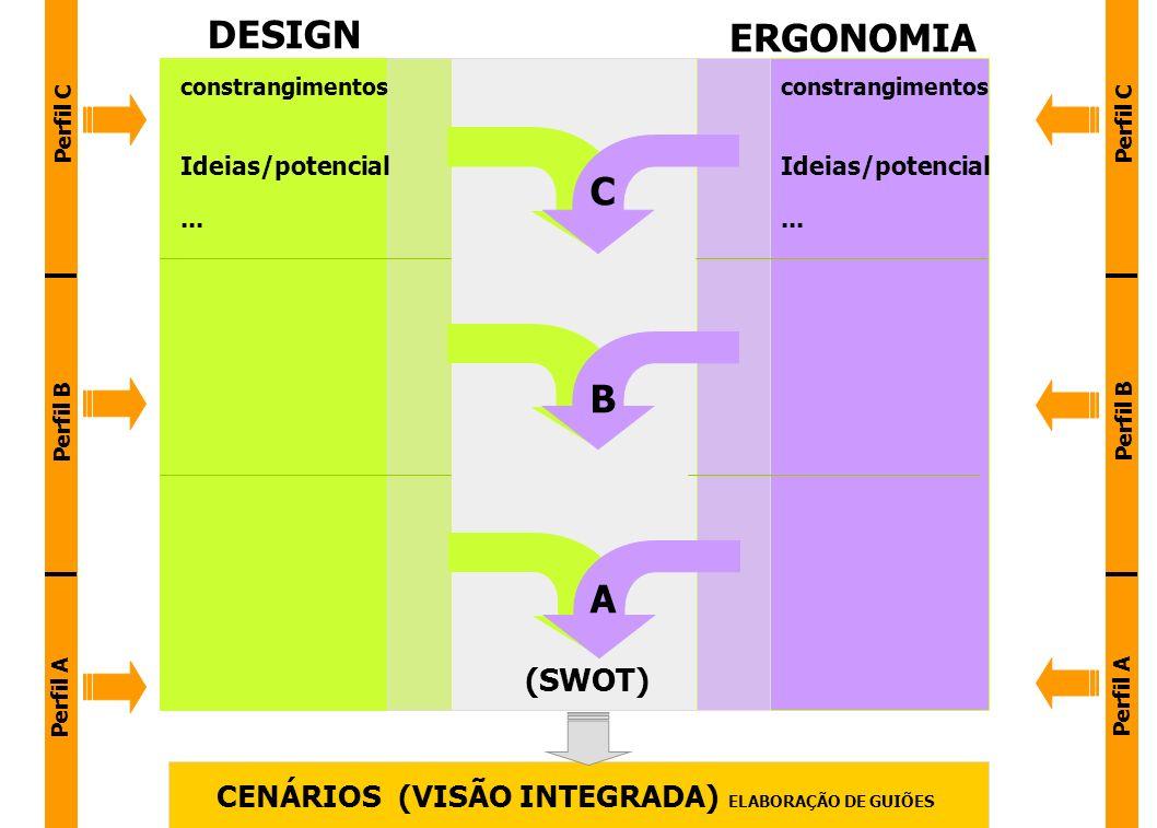 DESIGN ERGONOMIA C B A (SWOT)