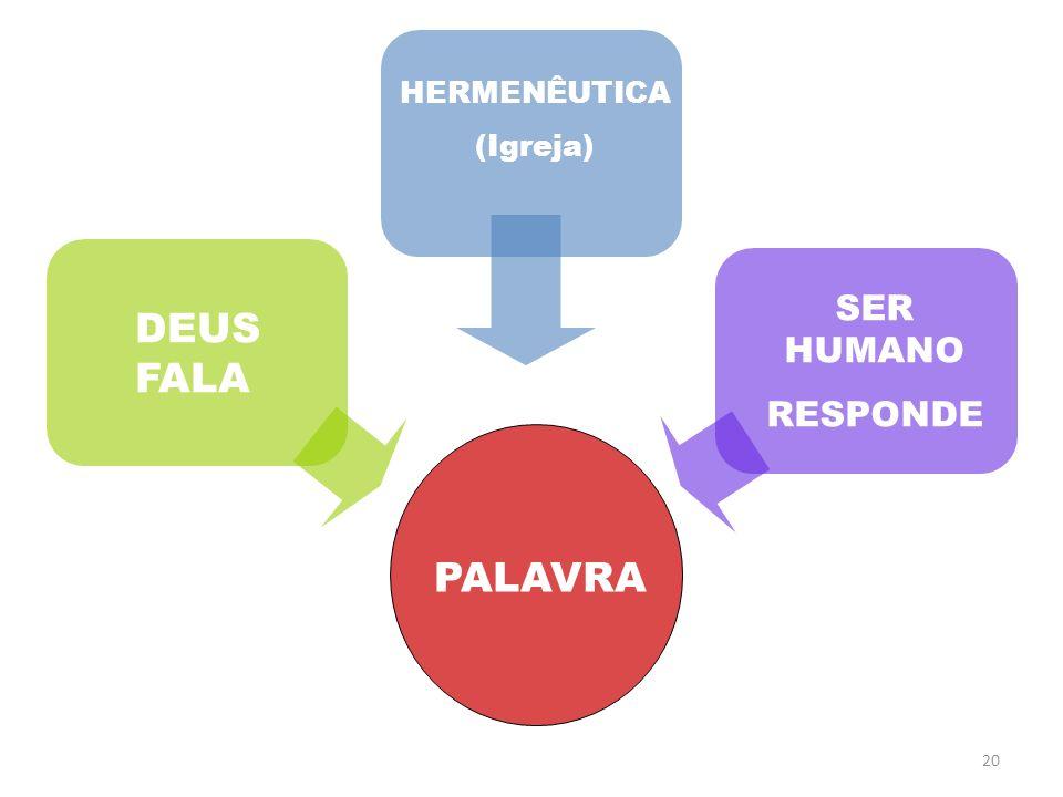 HERMENÊUTICA (Igreja) SER HUMANO RESPONDE DEUS FALA PALAVRA