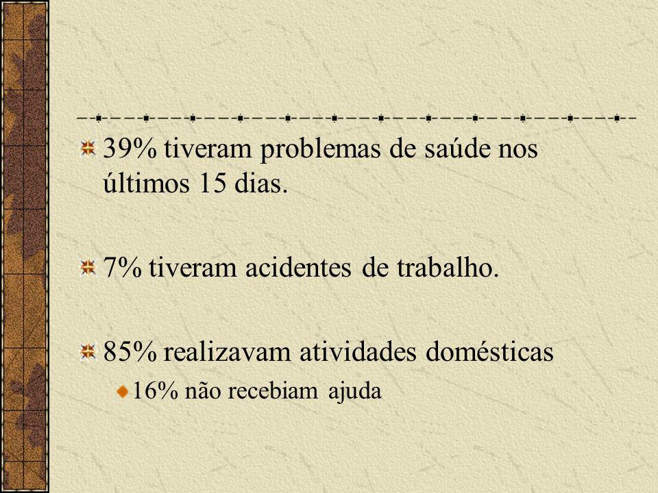 39% tiveram problemas de saúde nos últimos 15 dias.