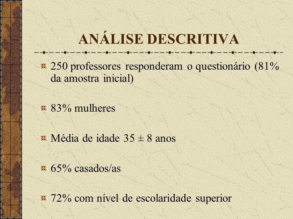 ANÁLISE DESCRITIVA250 professores responderam o questionário (81% da amostra inicial) 83% mulheres.