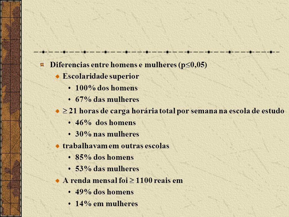 Diferencias entre homens e mulheres (p0,05)