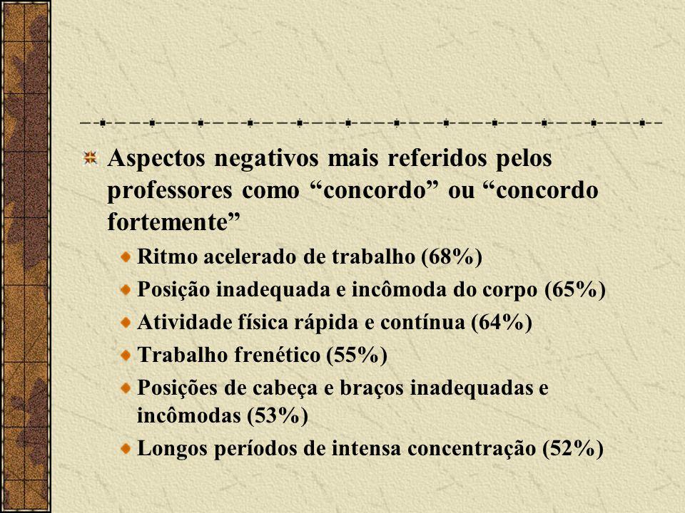 Aspectos negativos mais referidos pelos professores como concordo ou concordo fortemente