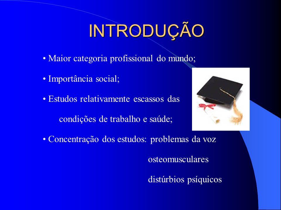 INTRODUÇÃO Maior categoria profissional do mundo; Importância social;