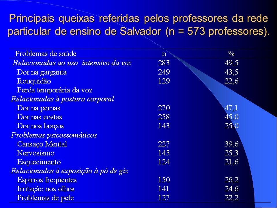 Principais queixas referidas pelos professores da rede particular de ensino de Salvador (n = 573 professores).