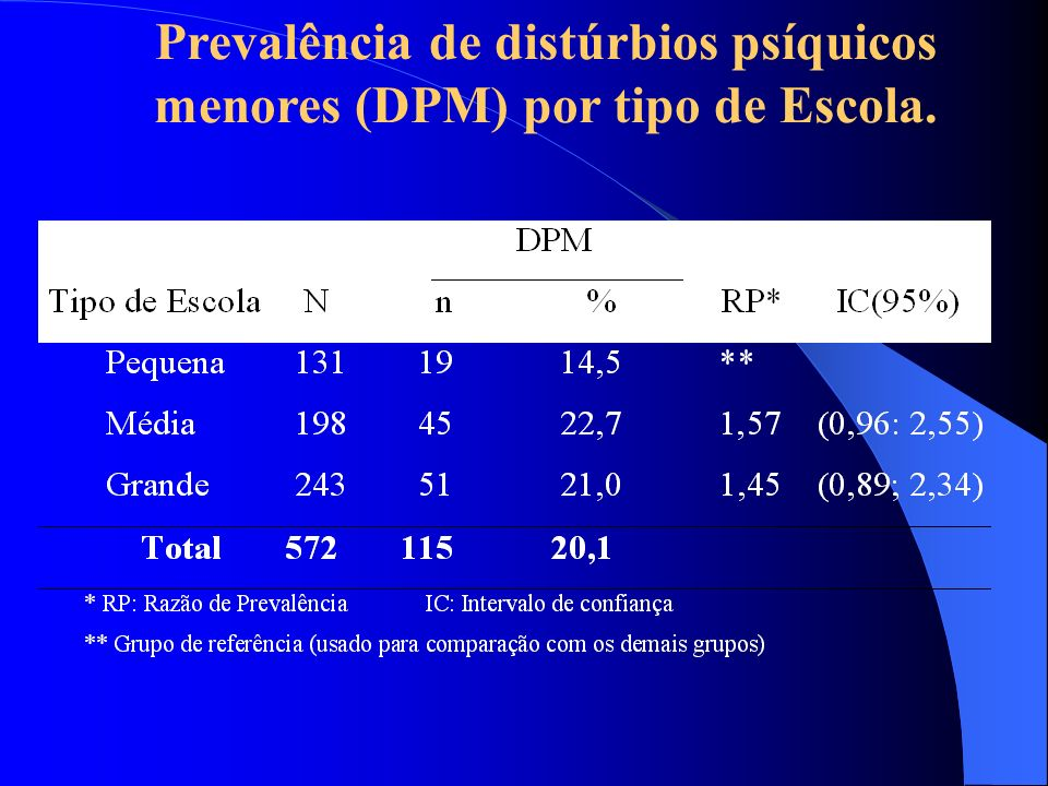 Prevalência de distúrbios psíquicos menores (DPM) por tipo de Escola.