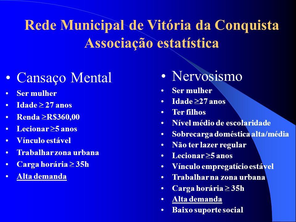 Rede Municipal de Vitória da Conquista Associação estatística