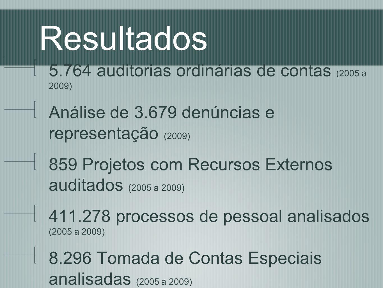 Resultados 5.764 auditorias ordinárias de contas (2005 a 2009)
