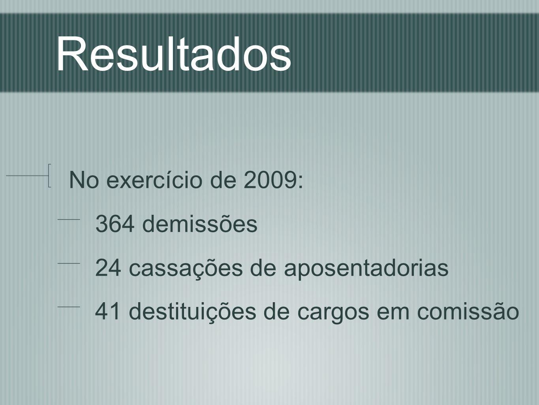 Resultados No exercício de 2009: 364 demissões