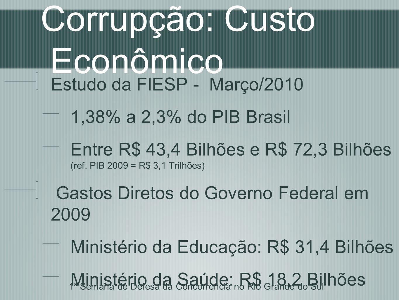 Corrupção: Custo Econômico