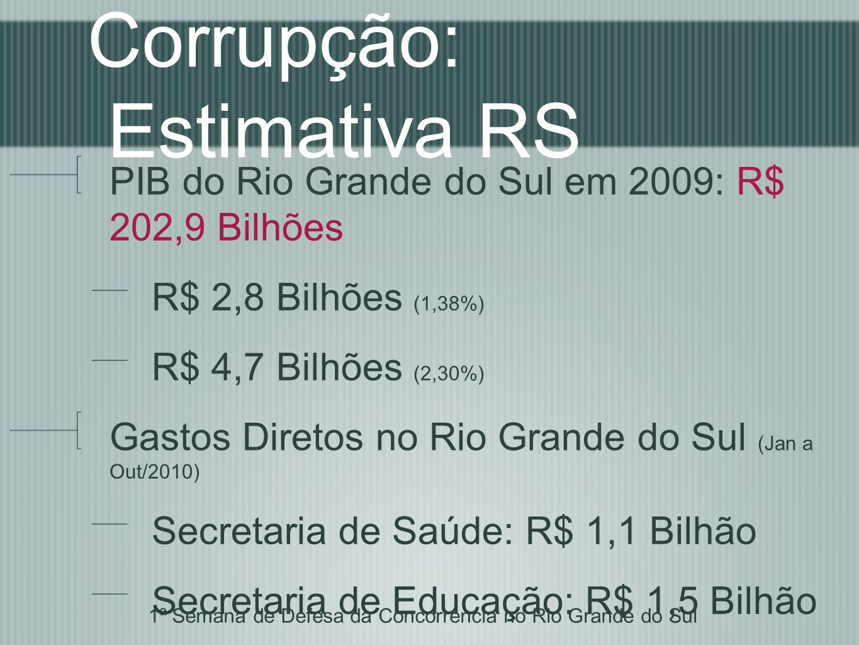 Corrupção: Estimativa RS