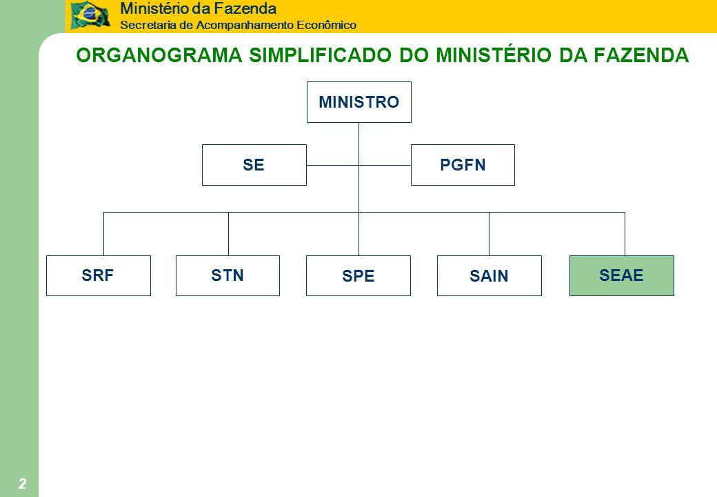ORGANOGRAMA SIMPLIFICADO DO MINISTÉRIO DA FAZENDA