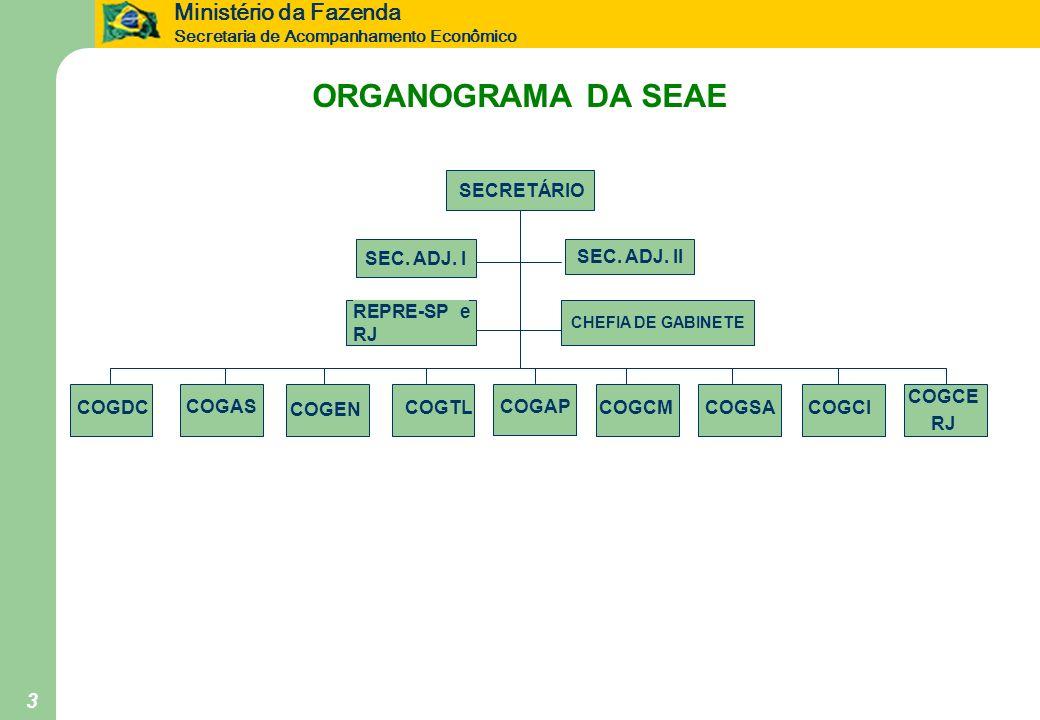 ORGANOGRAMA DA SEAE SECRETÁRIO SEC. ADJ. I SEC. ADJ. II REPRE-SP e RJ