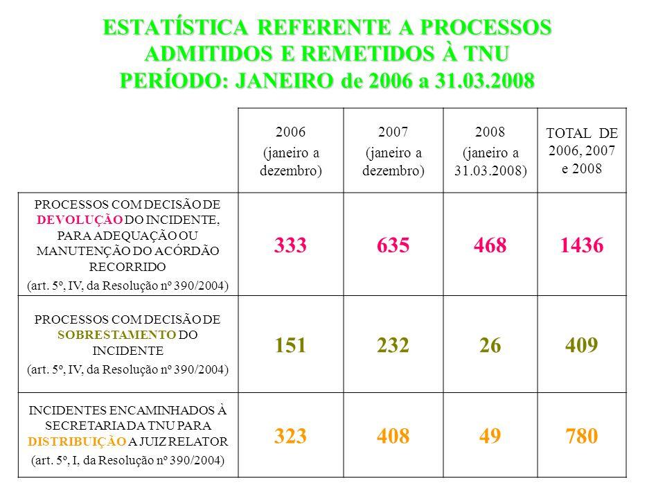 ESTATÍSTICA REFERENTE A PROCESSOS ADMITIDOS E REMETIDOS À TNU PERÍODO: JANEIRO de 2006 a 31.03.2008