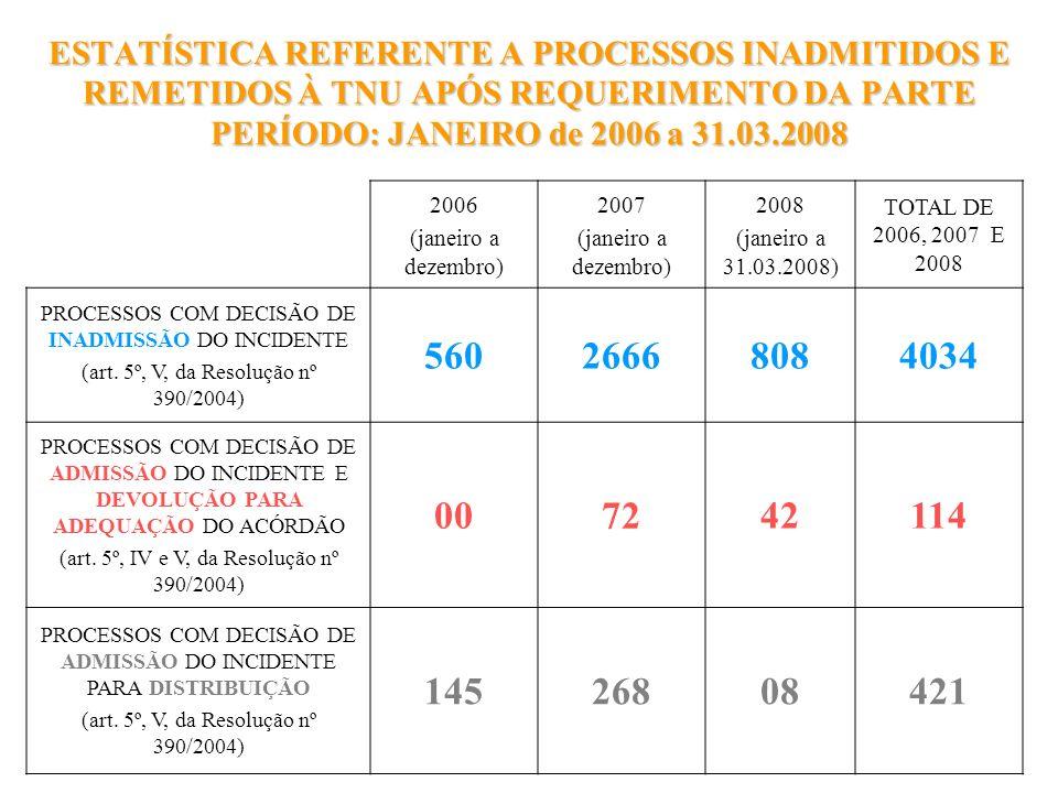 ESTATÍSTICA REFERENTE A PROCESSOS INADMITIDOS E REMETIDOS À TNU APÓS REQUERIMENTO DA PARTE PERÍODO: JANEIRO de 2006 a 31.03.2008