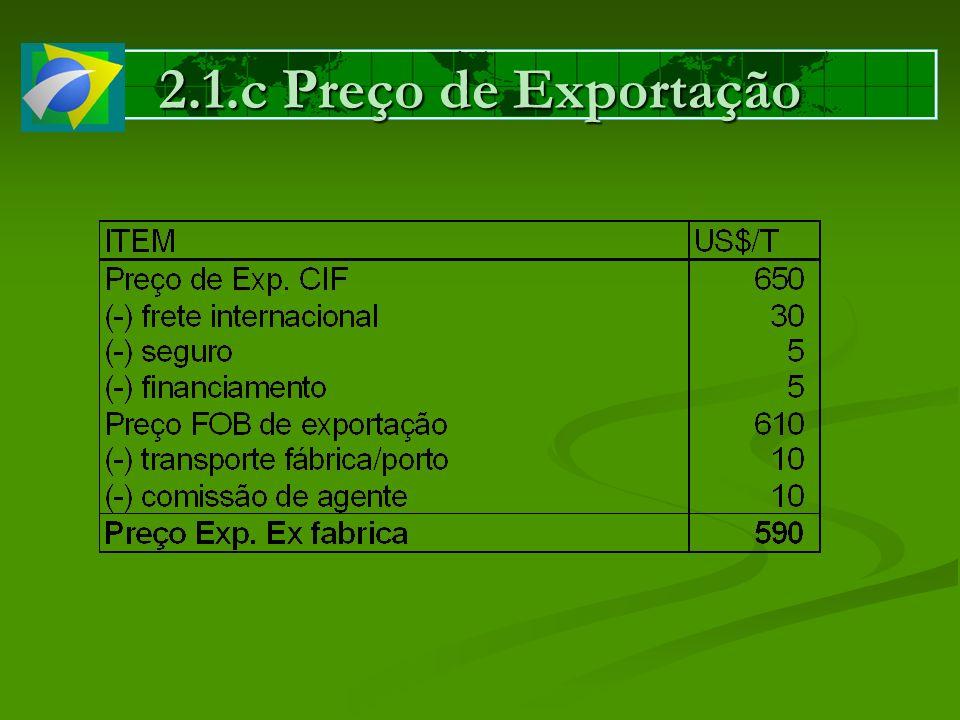 2.1.c Preço de Exportação