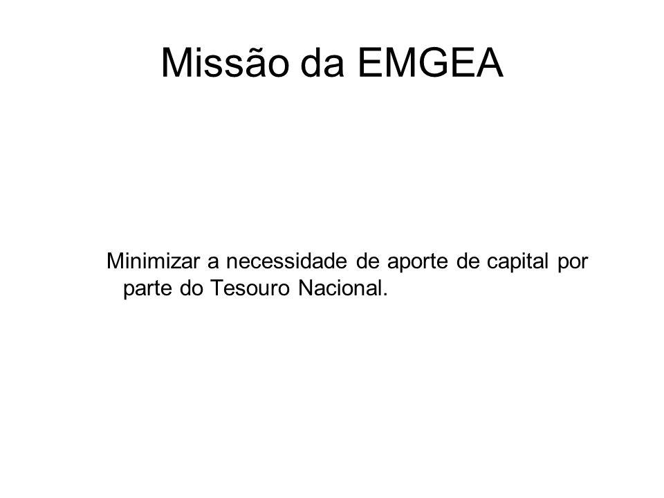 Missão da EMGEA Minimizar a necessidade de aporte de capital por parte do Tesouro Nacional.
