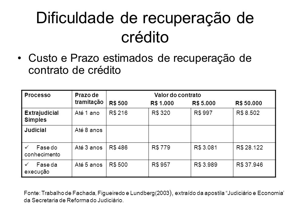 Dificuldade de recuperação de crédito