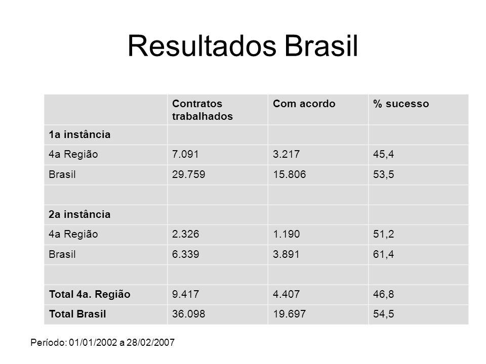 Resultados Brasil Contratos trabalhados Com acordo % sucesso