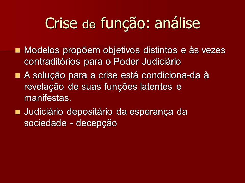 Crise de função: análise