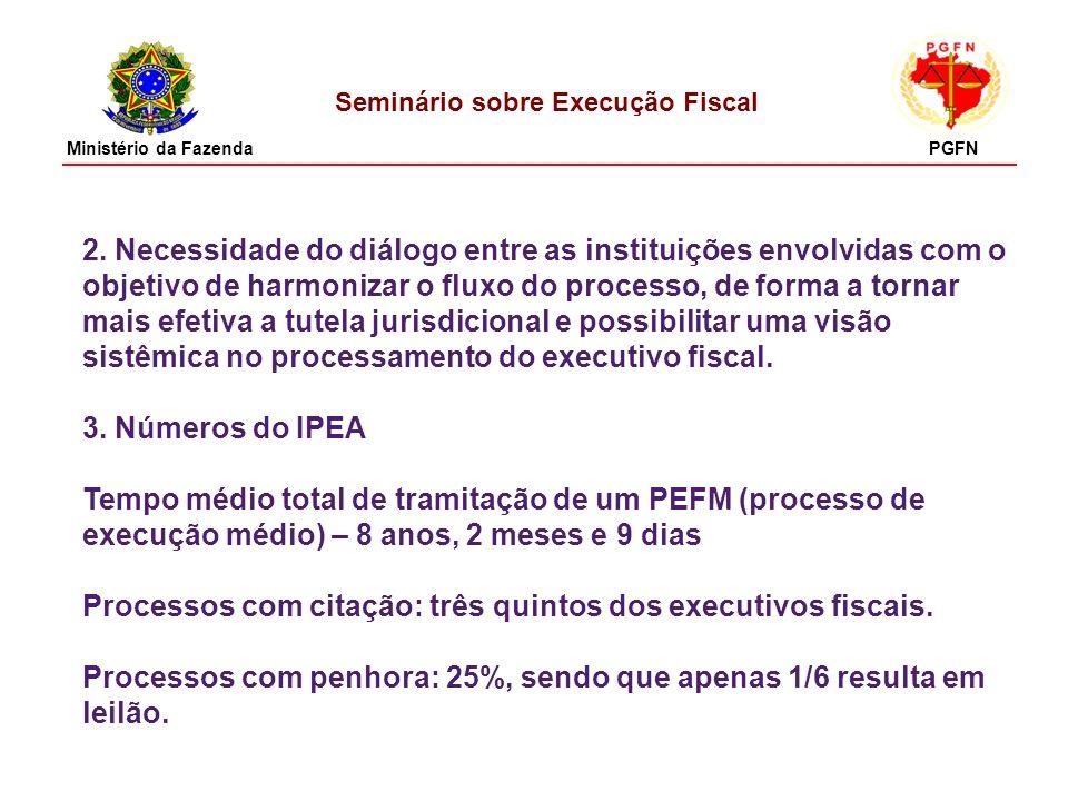 Seminário sobre Execução Fiscal