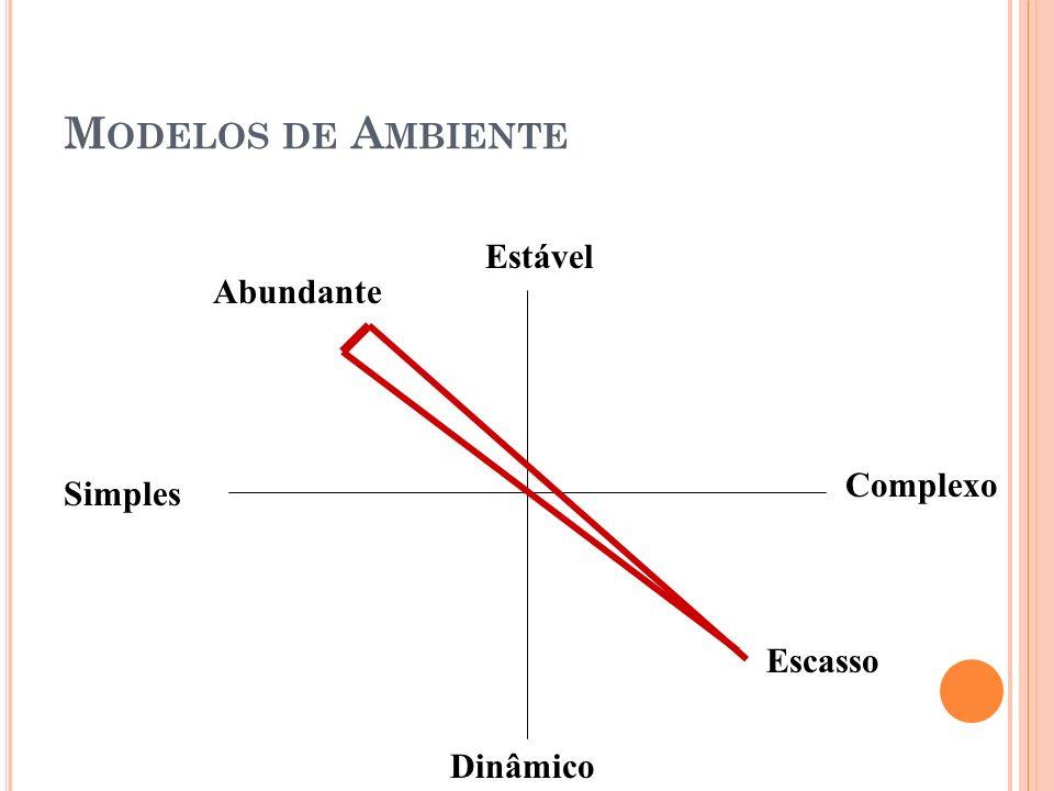 Modelos de Ambiente Estável Abundante Complexo Simples Escasso