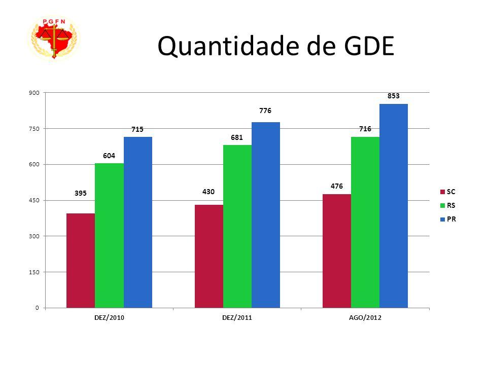 Quantidade de GDE