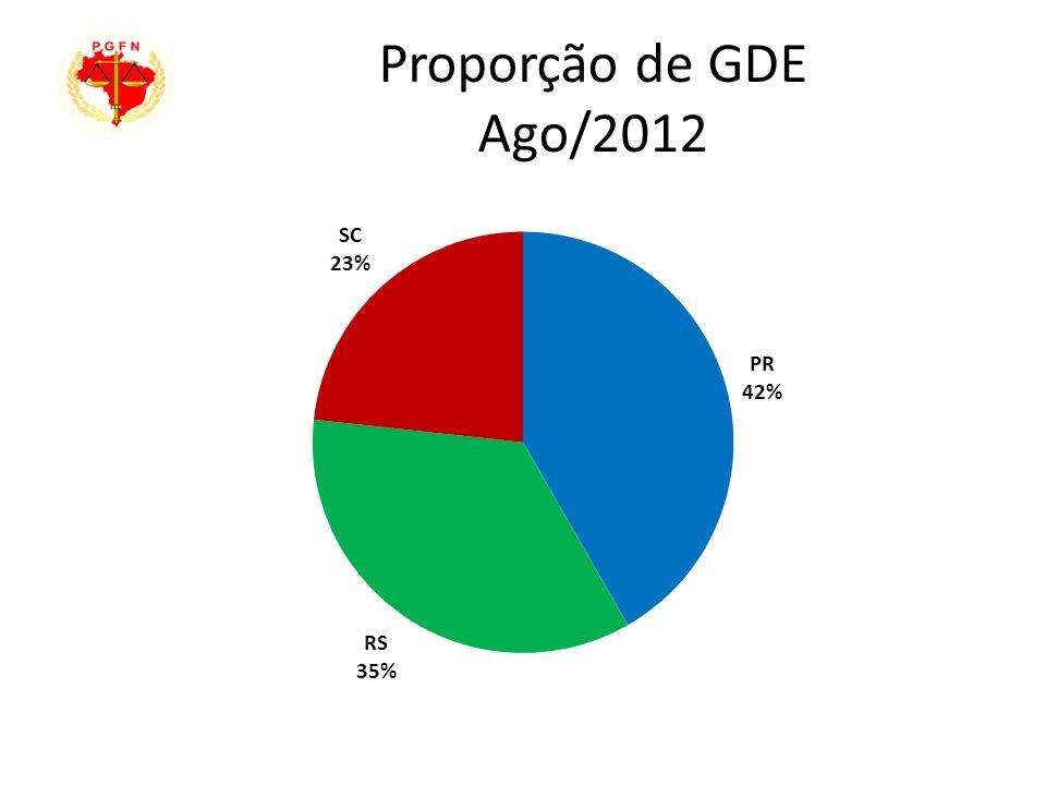 Proporção de GDE Ago/2012