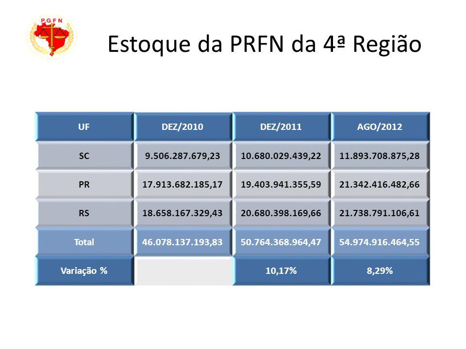 Estoque da PRFN da 4ª Região