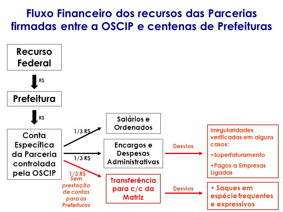 Fluxo Financeiro dos recursos das Parcerias firmadas entre a OSCIP e centenas de Prefeituras
