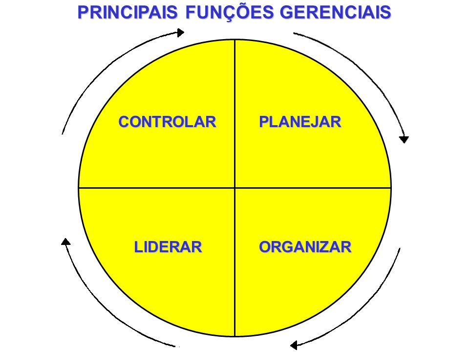 PRINCIPAIS FUNÇÕES GERENCIAIS