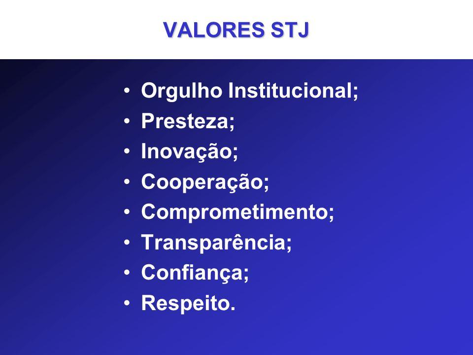 VALORES STJ Orgulho Institucional; Presteza; Inovação; Cooperação; Comprometimento; Transparência;