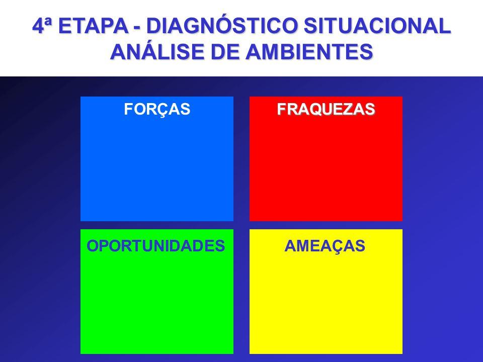 4ª ETAPA - DIAGNÓSTICO SITUACIONAL ANÁLISE DE AMBIENTES