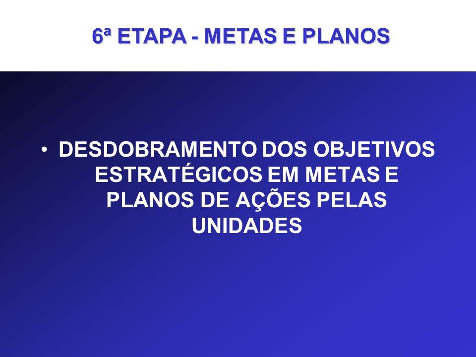 6ª ETAPA - METAS E PLANOS DESDOBRAMENTO DOS OBJETIVOS ESTRATÉGICOS EM METAS E PLANOS DE AÇÕES PELAS UNIDADES.