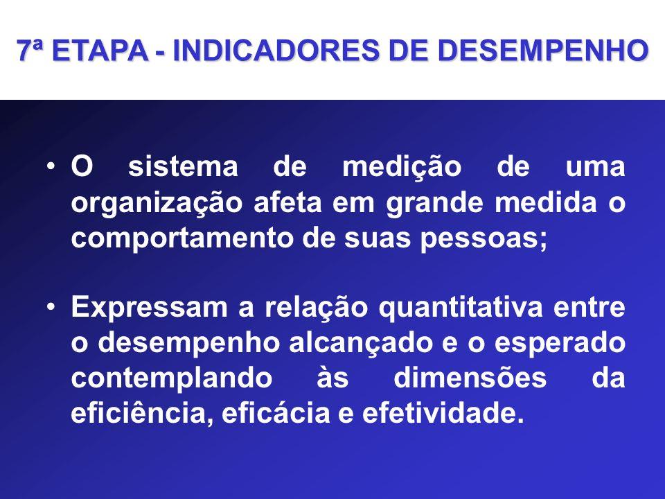 7ª ETAPA - INDICADORES DE DESEMPENHO