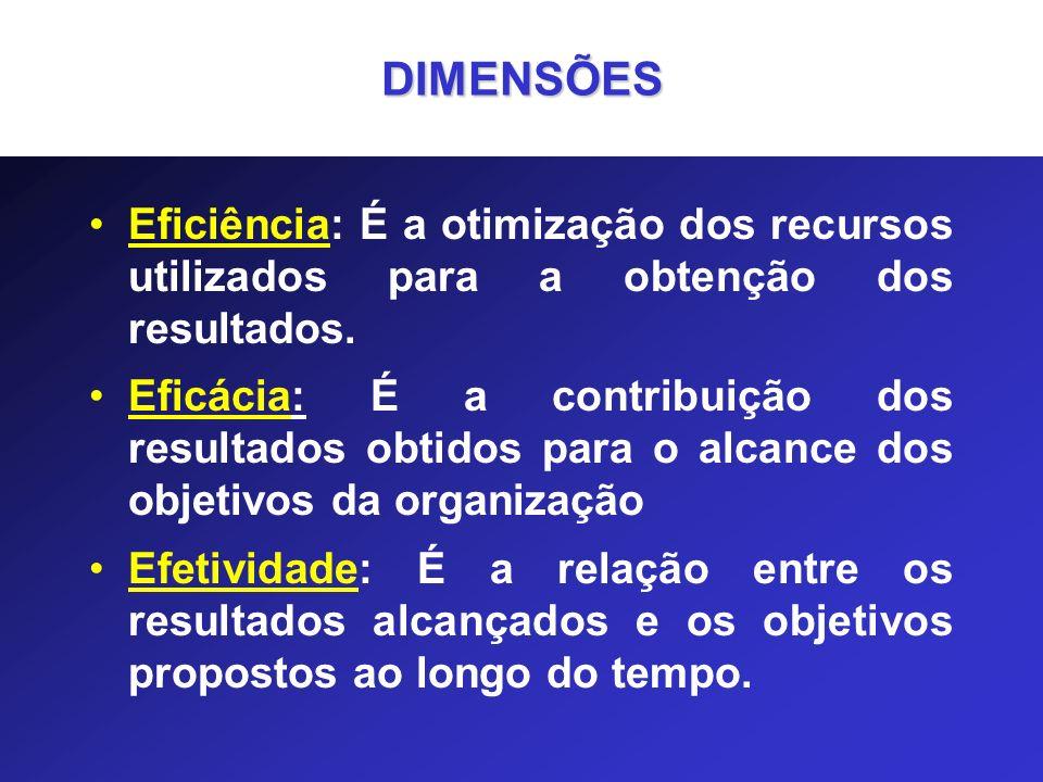 DIMENSÕES Eficiência: É a otimização dos recursos utilizados para a obtenção dos resultados.