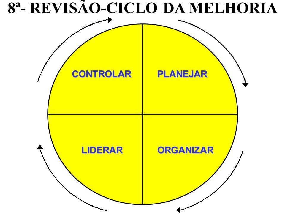 8ª- REVISÃO-CICLO DA MELHORIA