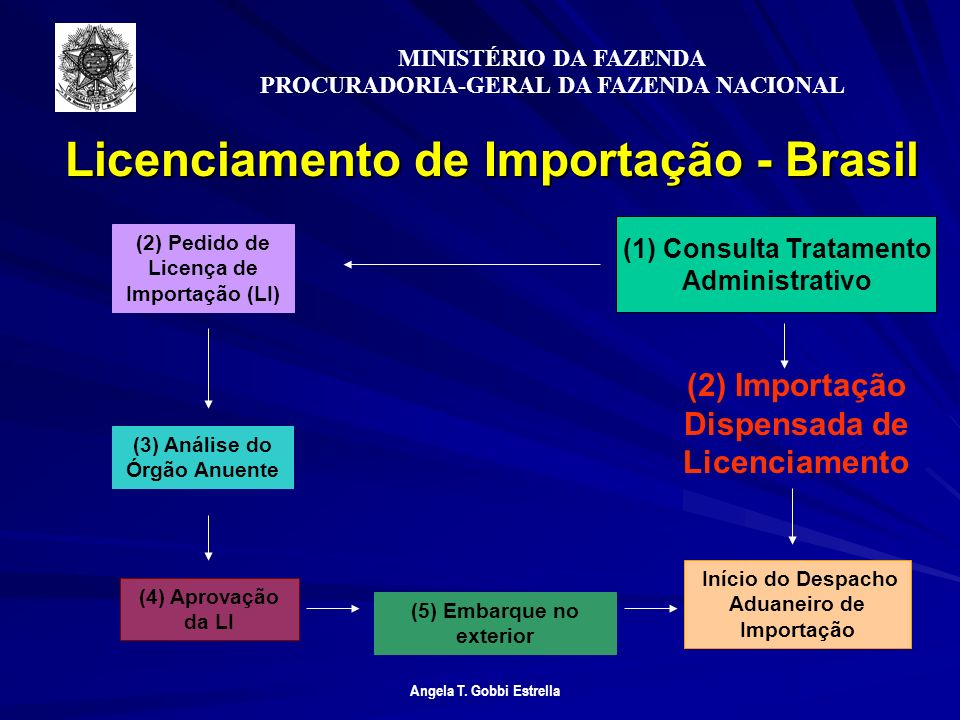 Licenciamento de Importação - Brasil