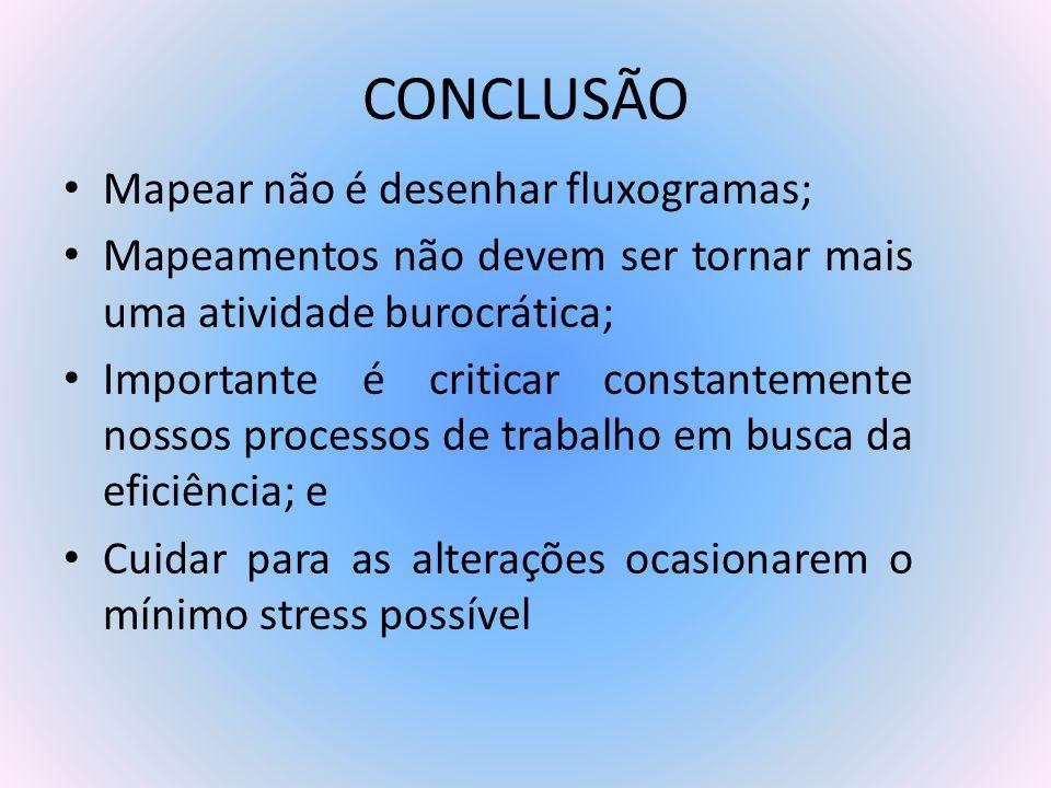 CONCLUSÃO Mapear não é desenhar fluxogramas;