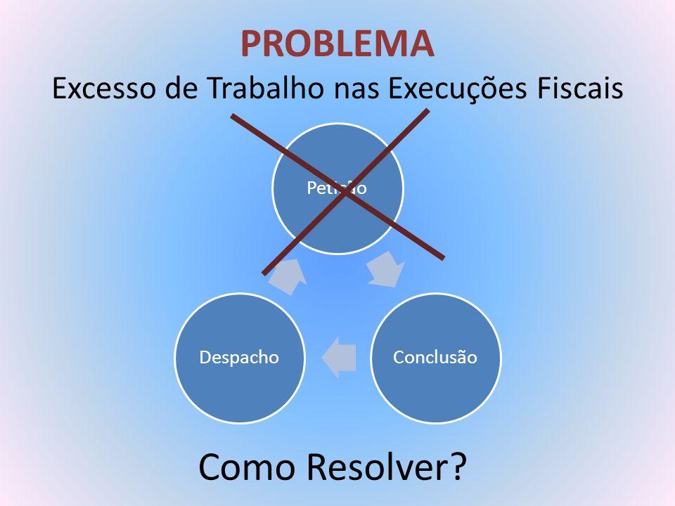 PROBLEMA Excesso de Trabalho nas Execuções Fiscais