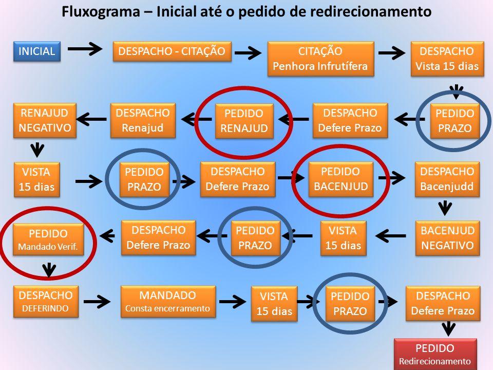 Fluxograma – Inicial até o pedido de redirecionamento