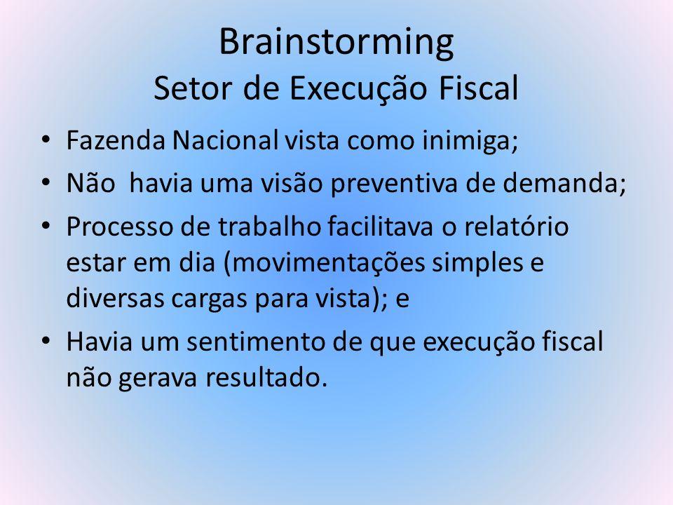Brainstorming Setor de Execução Fiscal