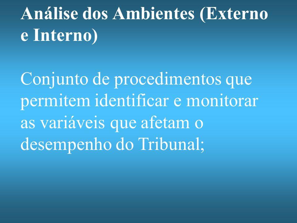 Análise dos Ambientes (Externo e Interno)